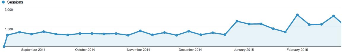 Google Analytics Traffic - I get a lot more traffic nowadays.